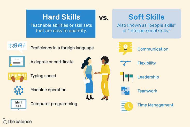 Hard Skills to Put On A Resume Of Hard Skills Vs soft Skills What S the Difference
