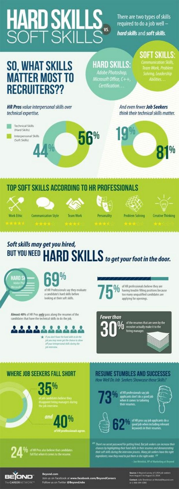 Hard Skills to Put On A Resume Of Hard Versus soft Skills What You Need to Know to Get Hired the Savvy Intern by Youtern