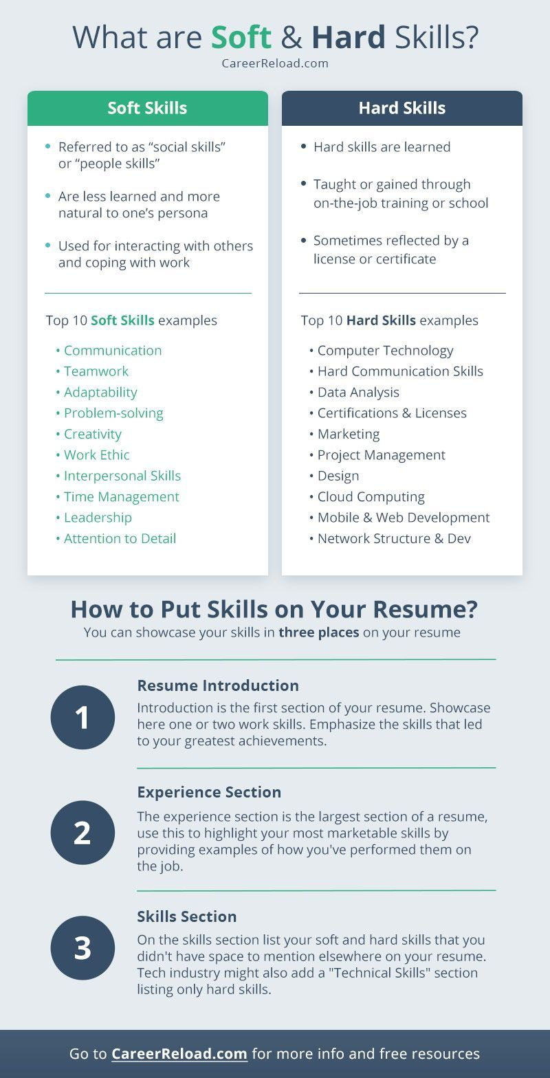 Hard Skills to Put On A Resume Of soft and Hard Skills You Should List Your Resume