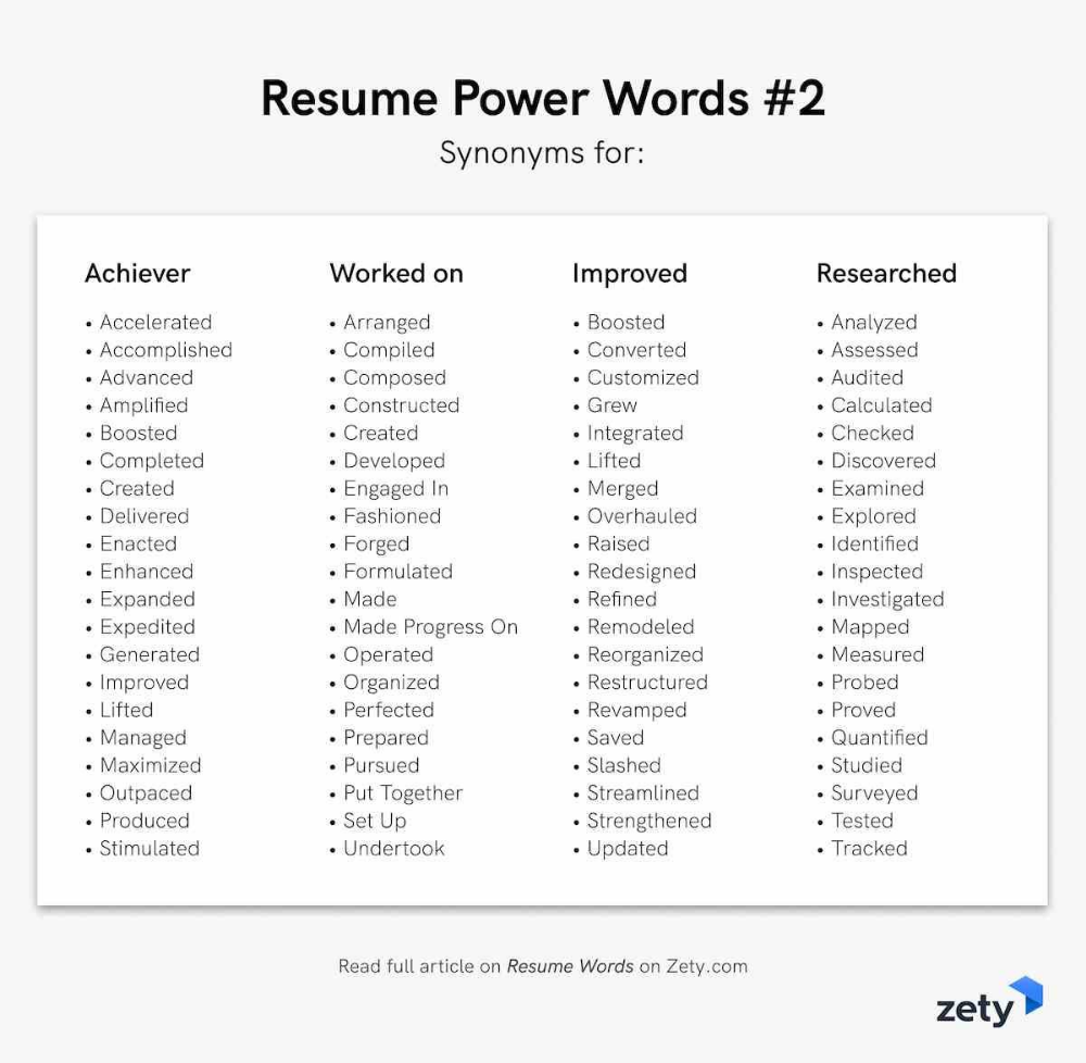 List Of Action Verbs for Resume Of 240 Resume Words Action Verbs Power Words Good Adjectives