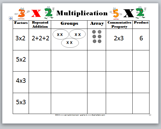 Multiplication Worksheets Grade 3 Pdf Of Learning Ideas Grades K 8 Introducing Multiplication Video Quiz And Worksheet Free Templates