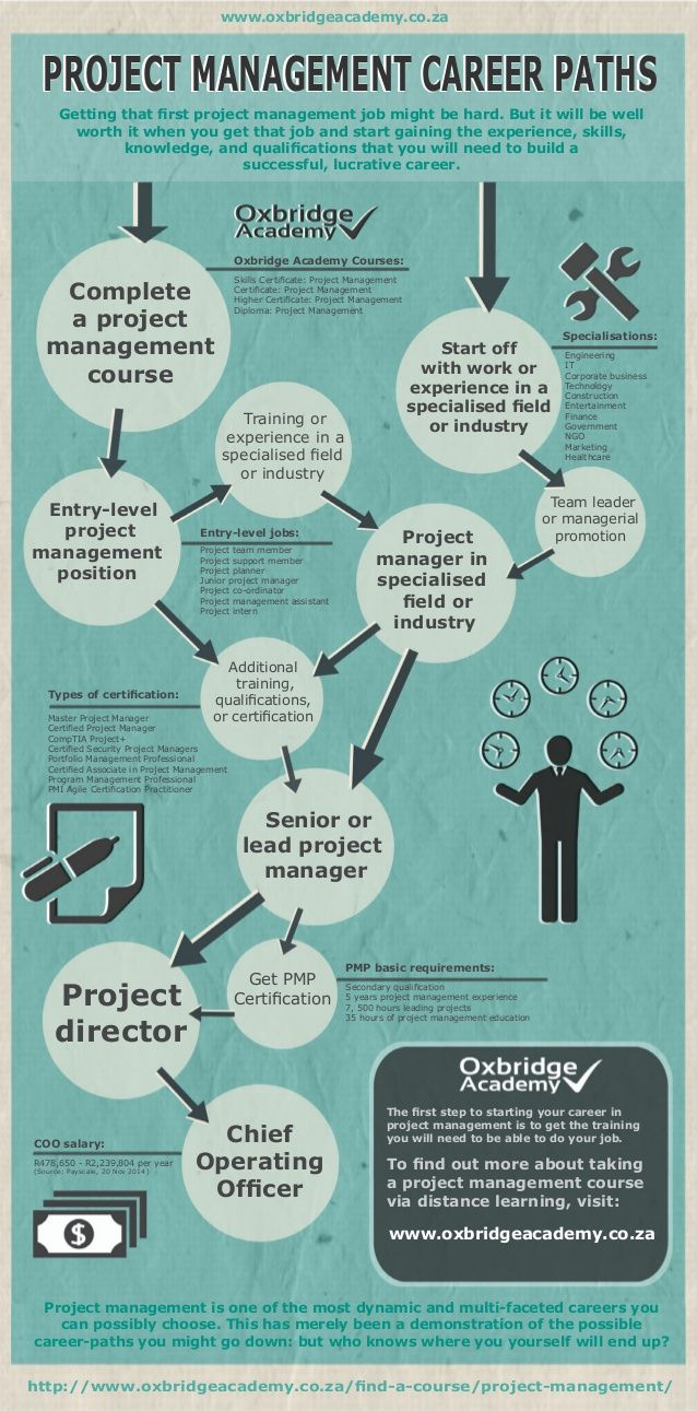 Resumes for Project Managers Of Project Management Career Paths by Oxbridge Academy Via Slideshare