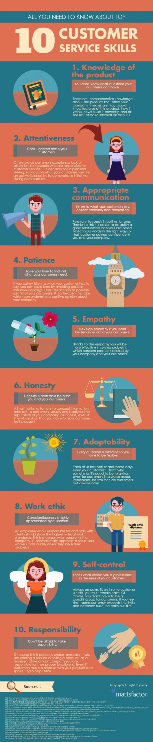 Strong Customer Service Skills Of All You Need to Know About top 10 Customer Service Skills Infographic